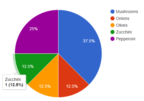 Google Charts Piechart